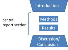 Abstract introduction research paper design